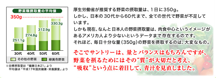 """厚生労働省が推奨する野菜の摂取量は、1日に350g。しかし、日本の30代から60代まで、全ての世代で野菜が不足しています。しかも現在、なんと日本人の野菜摂取量は、肉食中心というイメージがあるアメリカ人より少ないというデータまで存在するのです。それほど、毎日十分な量(350g)の野菜を摂取するのは、大変なもの。そこでサントリーは、量とバランスはもちろんですが、野菜を摂るためにはその""""質""""が大切だと考え、""""吸収""""という点に着目して、青汁を見直しました。 [野菜類摂取量の平均値]30代:251.1g、40代:274.8g、50代:312.9g、60代:330.3g、※目標摂取量は「健康日本21」より 平均値は「平成17年国民健康・栄養調査」より"""