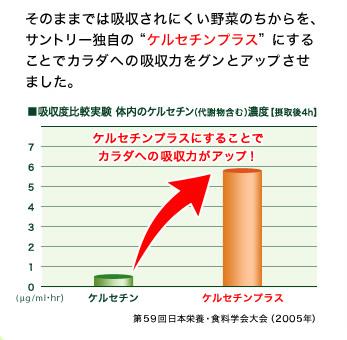 """そのままでは吸収されにくい野菜のちからを、サントリー独自の""""ケルセチンプラス""""にすることでカラダへの吸収力をグンとアップさせました。■吸収度比較実験  体内のケルセチン(代謝物含む)濃度【摂取後4h】ケルセチンプラスにすることでカラダへの吸収力がアップ! 第59回日本栄養・食料学会大会(2005年)"""