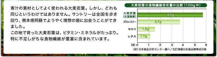 青汁の素材としてよく使われる大麦若葉。しかし、どれも同じというわけではありません。サントリーは全国を歩き回り、熊本県阿蘇でようやく理想の畑に出会うことができました。この地で育った大麦若葉は、ビタミン・ミネラルがたっぷり。特に不足しがちな食物繊維が豊富に含まれています。大麦若葉の食物繊維含有量の比較(100g中)大麦若葉(生葉換算):5.7g、ブロッコリー:3.7g、セロリ:1.5g、レタス:1.1g (財)日本食品分析センター調べ/五訂増補日本食品標準成分表