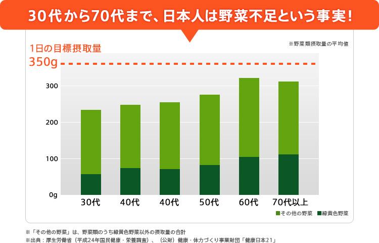 30代から70代まで、日本人は野菜不足という事実! ※「その他の野菜」は、野菜類のうち緑黄色野菜以外の摂取量の合計 ※出典:厚生労働省(平成24年国民健康・栄養調査)、(公財)健康・体力づくり事業財団「健康日本21」