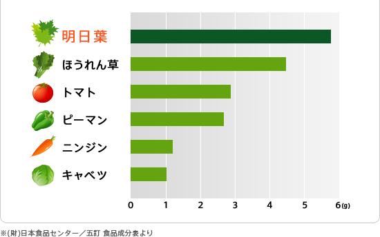 明日葉 ほうれん草 トマト ピーマン ニンジン キャベツ ※(財)日本食品センター/五訂 食品成分表より