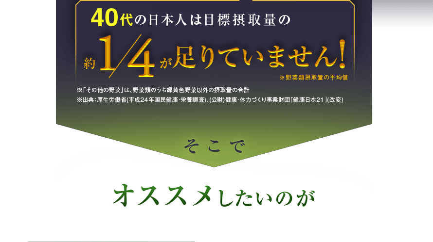40代の日本人は目標摂取量の約1/4が足りていません! ※野菜類摂取量の平均値 そこでオススメしたいのが