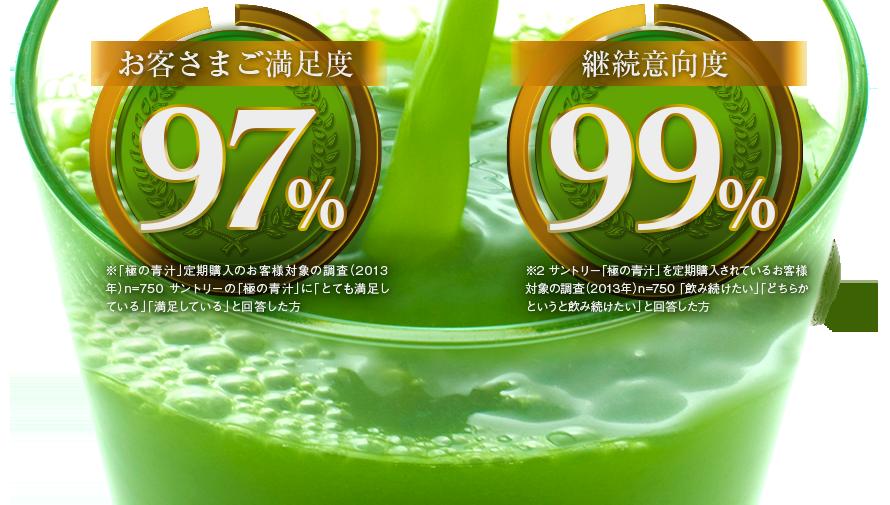 お客さま満足度97%※1 継続意向度99%※2 ※1「極の青汁」定期購入のお客様対象の調査(2013年)n=750 サントリーの「極の青汁」に「とても満足している」「満足している」と回答した方 ※2 サントリー「極の青汁」を定期購入されているお客様対象の調査(2013年)n=750 「飲み続けたい」「どちらかというと飲み続けたい」と回答した方