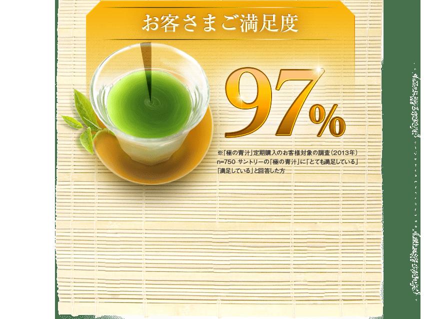 お客様ご満足度97%※ ※「極の青汁」定期購入のお客様対象の調査(2013年)n=750 サントリーの「極の青汁」に「とても満足している」「満足している」と回答した方