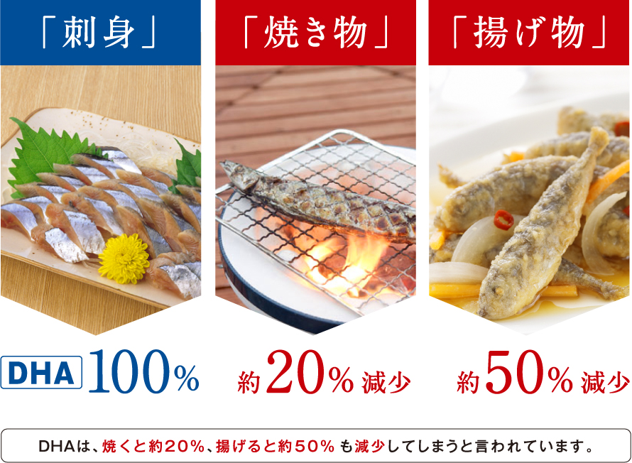 「刺身」DHA100% 「焼き物」約20%減少 「揚げ物」約50%減少 DHAは、焼くと約20%、揚げると約50%も減少してしまうと言われています。
