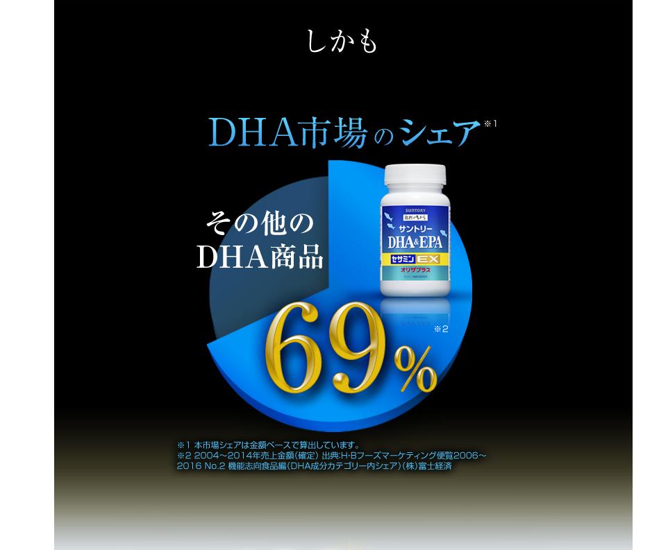 しかも DHA市場のシェア69% ※1 本市場シェアは金額ベースで算出しています。 ※2 2004〜2014年売上金額(確定)出典:H・Bフーズマーケティング便覧 2006〜2016 No.2機能志向食品編(DHA成分カテゴリー内シェア)(株)富士経済
