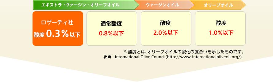 ロザーティ社 酸度0.3%以下 ※酸度とは、オリーブオイルの酸化の度合いを示したものです。 出典:International Olive Council(http://www.ointernationaloliveoil.org/)