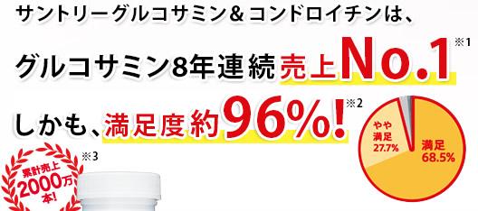 サントリー グルコサミン&コンドロイチンは、グルコサミン8年連続売上No.1※1、しかも、満足度約96%!※2