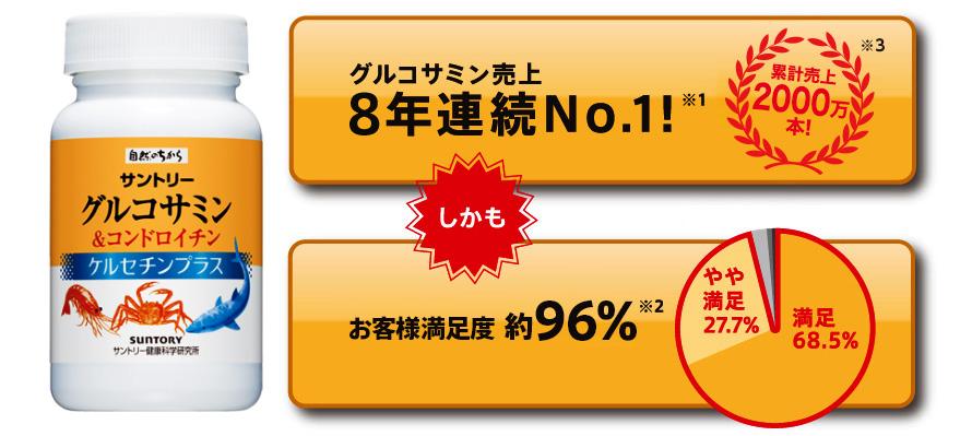 グルコサミン売上8年連続No.1※1 しかも、お客様満足度約96%!※2 累計売上2000万本! ※3