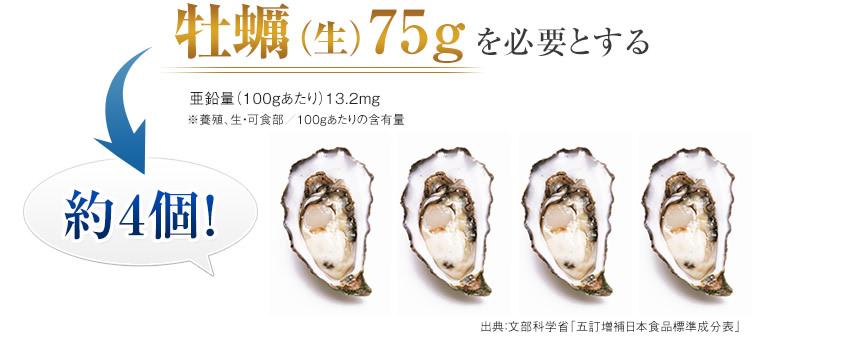 牡蠣(生)75gを必要とする 亜鉛量(100gあたり)13.2mg ※養殖、生・可食部/100gあたりの含有量 約4個! 出典:文部科学省「五訂増補日本食品標準成分表」