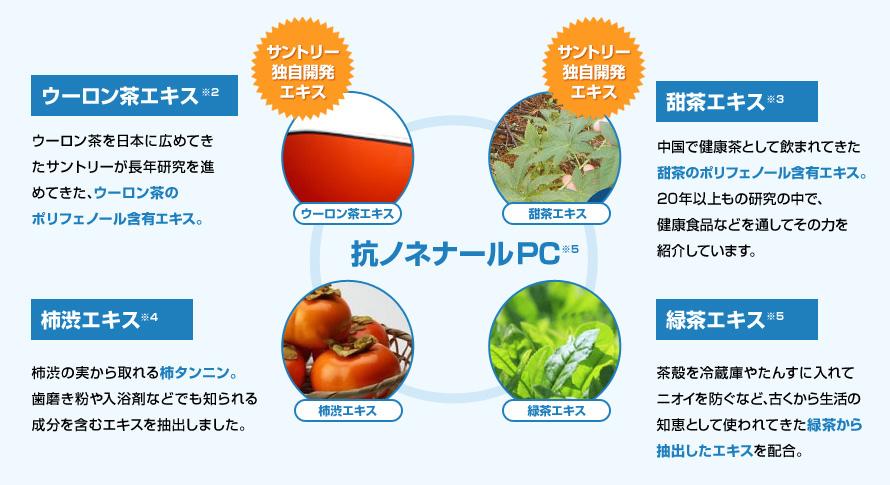 サントリー独自開発エキス ウーロン茶エキス※2 ウーロン茶を日本に広めてきたサントリーが長年研究を進めてきた、ウーロン茶のポリフェノール含有エキス。 サントリー独自開発エキス 甜茶エキス※3 中国で健康茶として飲まれてきた甜茶のポリフェノール含有エキス。20年以上もの研究の中で、健康食品などを通してその力を紹介しています。 柿渋エキス※4 柿渋の実から取れる柿タンニン。歯磨き粉や入浴剤などでも知られる成分を含むエキスを抽出しました。 緑茶エキス※5 茶殻を冷蔵庫やたんすに入れてニオイを防ぐなど、古くから生活の知恵として使われてきた緑茶から抽出したエキスを配合。