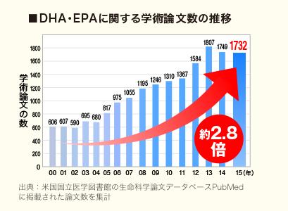 DHA・EPAに関する学術論文数の推移