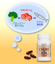 サントリー『CoQ10+セサミンE』1日目安量3粒 = ブロッコリー約3.5kg = 牛肉約1kg = イワシ約6匹