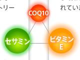 CoQ10・セサミン・ビタミンE