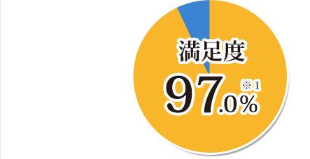 満足度97.0%※1