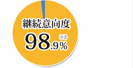 継続意向度98.9%※