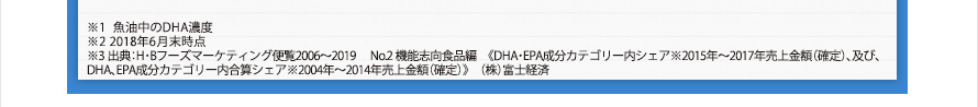 ※1 魚油中のDHA濃度※2 2018年6月末時点※3 出典:H・Bフーズマーケティング便覧2006~2019  No.2 機能志向食品編 《DHA・EPA成分カテゴリー内シェア※2015年~2017年売上金額(確定)、及び、DHA、EPA成分カテゴリー内合算シェア※2004年~2014年売上金額(確定)》 (株)富士経済