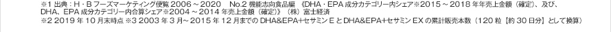 ※1 出典:H・Bフーズマーケティング便覧2006~2020  No.2 機能志向食品編 《DHA・EPA成分カテゴリー内シェア※2015~2018年年売上金額(確定)、及び、DHA、EPA成分カテゴリー内合算シェア※2004~2014年売上金額(確定)》 (株)富士経済※2 2019年10月末時点※3 2003年3月~2015年12月までのDHA&EPA+セサミンEとDHA&EPA+セサミンEXの累計販売本数(120粒【約30日分】として換算)