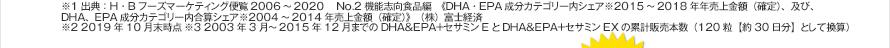 ※1 出典:H・Bフーズマーケティング便覧2006~2020  No.2 機能志向食品編 《DHA・EPA成分カテゴリー内シェア※2015年~2018年売上金額(確定)、及び、DHA、EPA成分カテゴリー内合算シェア※2004年~2014年売上金額(確定)》 (株)富士経済 ※2 2019年10月末時点 ※3 2003年3月~2015年12月までのDHA&EPA+セサミンEとDHA&EPA+セサミンEXの累計販売本数(120粒【約30日分】として換算)