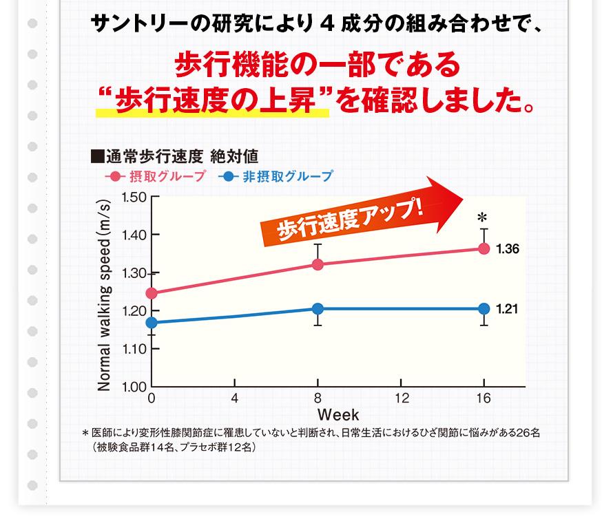 サントリーの研究により4成分の組み合わせで、歩行機能の一部である歩行速度の上昇を確認しました。