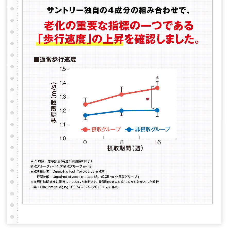 サントリー独自の4成分の組み合わせで、老化の重要な指標の一つである「歩行速度」の上昇を確認しました。
