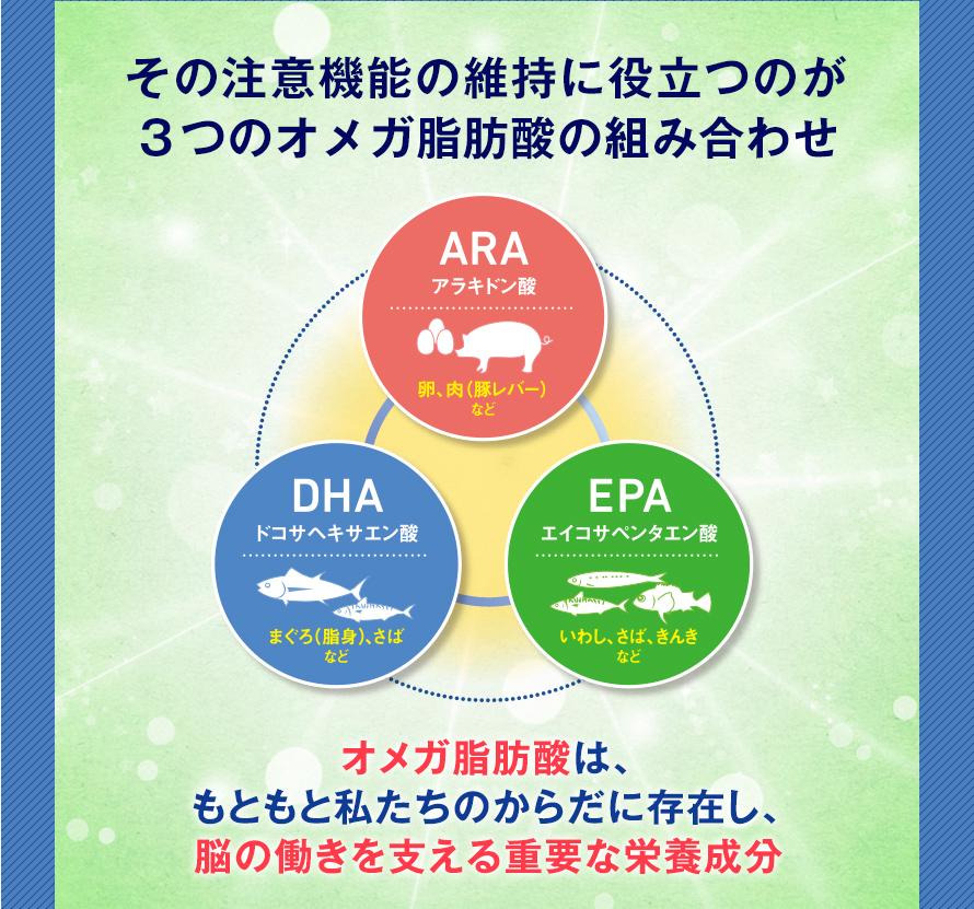 その注意機能の維持に役立つのが3つのオメガ脂肪酸の組み合わせ ARA アラキドン酸 卵、肉(豚レバー)など  DHA ドコサヘキサエン酸 まぐろ(脂身)、さばなど EPA エイコサペンタエン酸 いわし、さば、きんきなど  オメガ脂肪酸は、もともと私たちのからだに存在し、脳の働きを支える重要な栄養成分