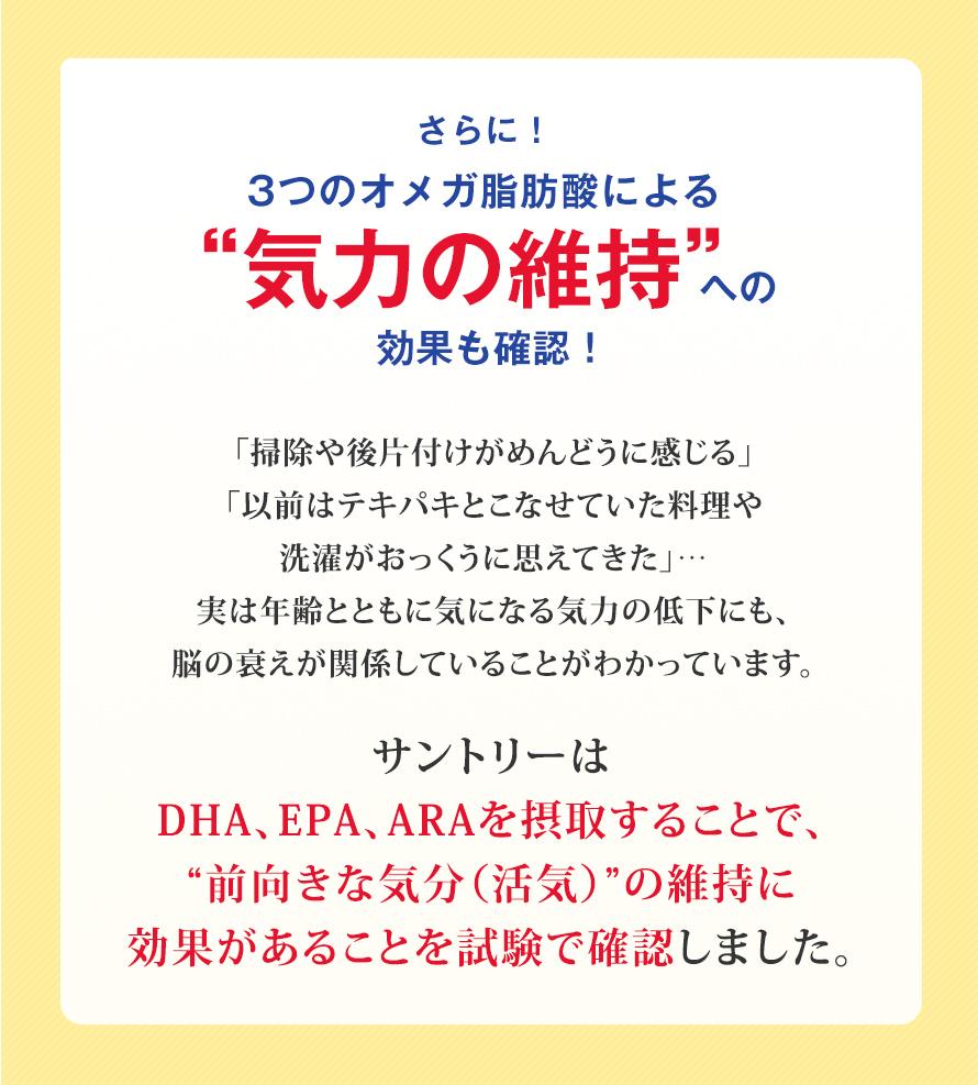 """さらに!3つのオメガ脂肪酸による""""気力の維持""""への効果も確認!「掃除や後片付けがめんどうに感じる」 「以前はテキパキとこなせていた料理や 洗濯がおっくうに思えてきた」… 実は年齢とともに気になる気力の低下にも、 脳の衰えが関係していることがわかっています。 サントリーは DHA、EPA、ARAを摂取することで、 """"前向きな気分(活気)""""の維持に 効果があることを試験で確認しました。"""