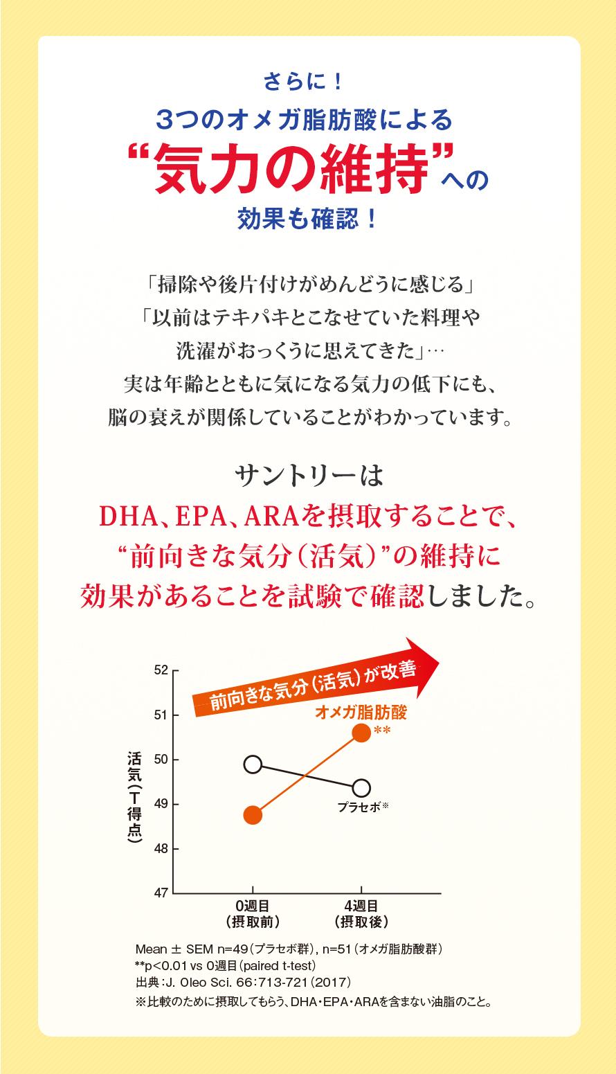 """さらに!3つのオメガ脂肪酸による""""気力の維持""""への効果も確認!「掃除や後片付けがめんどうに感じる」 「以前はテキパキとこなせていた料理や 洗濯がおっくうに思えてきた」… 実は年齢とともに気になる気力の低下にも、 脳の衰えが関係していることがわかっています。 サントリーは DHA、EPA、ARAを摂取することで、 """"前向きな気分(活気)""""の維持に 効果があることを試験で確認しました。前向きな気分(活気)が改善"""