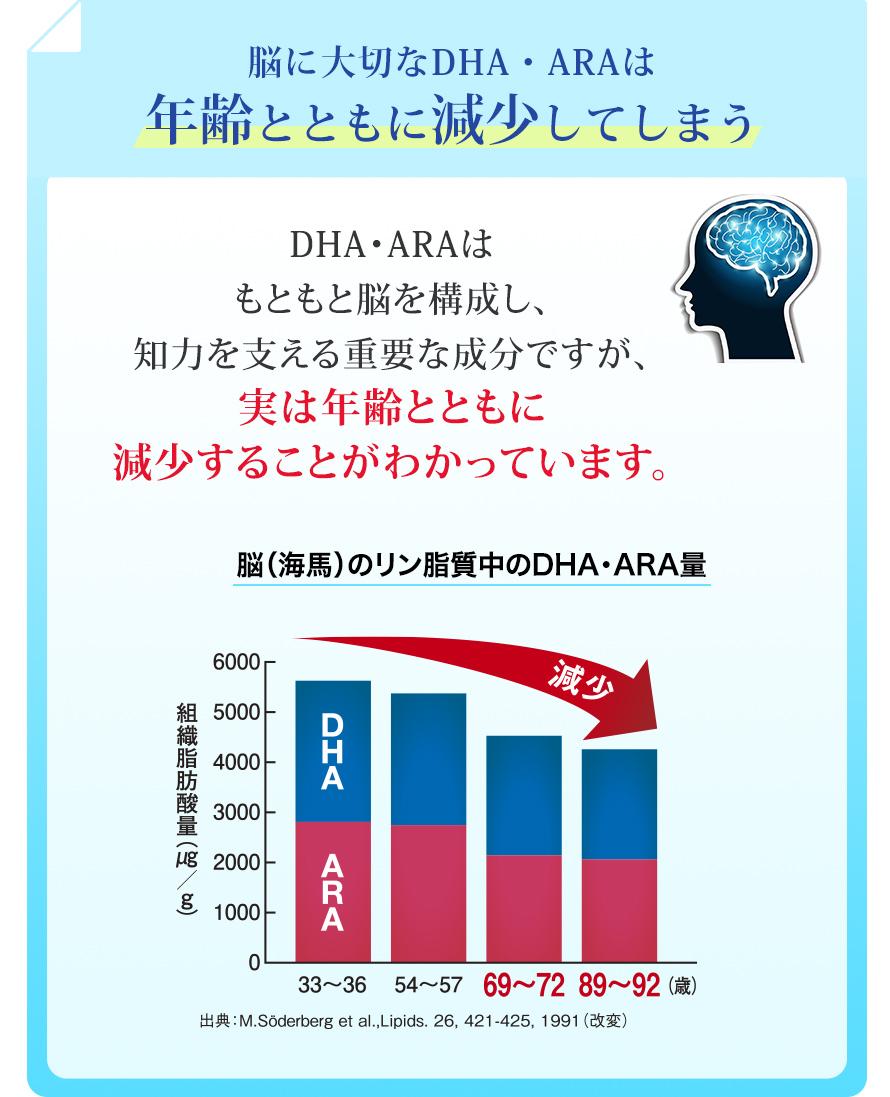 脳に大切なDHA・ARAは年齢とともに減少してしまう DHA・ARAは もともと脳を構成し、 知力を支える重要な成分ですが、 実は年齢とともに 減少することがわかっています。脳(海馬)のリン脂質中のDHA・ARA量