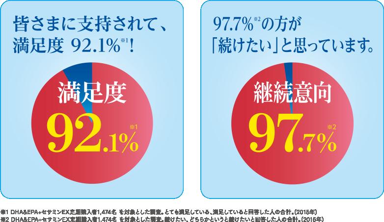 皆さまに支持されて、 満足度 92.1%!※1 満足度92.1%※1 97.7%※2の方が「続けたい」と思っています。 継続意向97.7%※2 ※1 DHA&EPA+セサミンEX定期購入者1,474名 を対象とした調査。とても満足している、満足していると回答した人の合計。(2015年) ※2 DHA&EPA+セサミンEX定期購入者1,474名 を対象とした調査。続けたい、どちらかというと続けたいと回答した人の合計。(2015年)