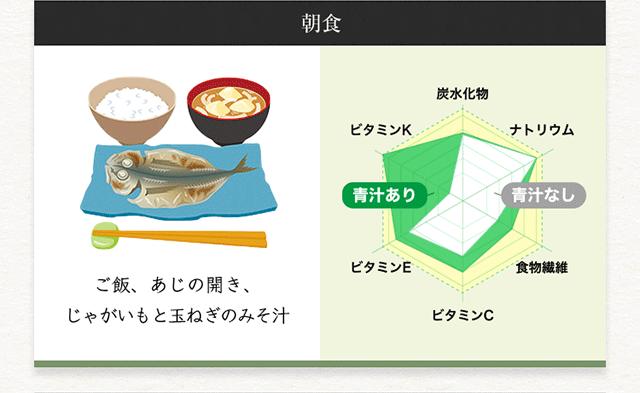 【朝食】ご飯、あじの開き、じゃがいもと玉ねぎのみそ汁