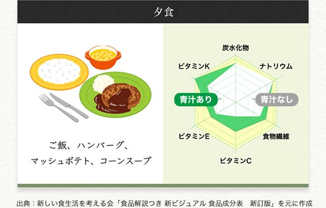 【夕食】ご飯、ハンバーグ、マッシュポテト、コーンスープ 出典:新しい食生活を考える会「食品解説つき 新ビジュアル 食品成分表 新訂版」を元に作成