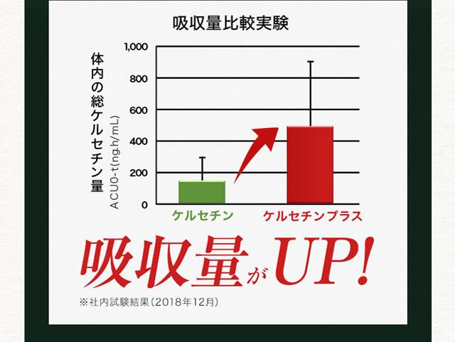 吸収量比較実験 体内の総ケルセチン量 吸収量がUP! ※社内試験結果(2018年12月)