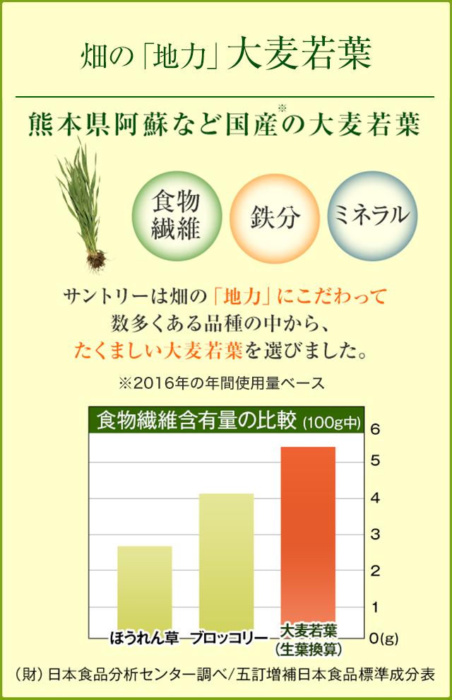 畑の「地力」大麦若葉 熊本県阿蘇など国産※の大麦若葉 食物繊維 鉄分 ミネラル サントリーは畑の「地力」にこだわって 数多くある品種の中から、 たくましい大麦若葉を選びました。 ※2016年の年間使用量ベース