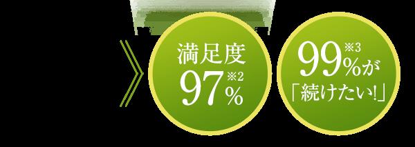 """""""おいしさ""""を喜んでいただいて 満足度97%※2 99%が「続けたい!」※3"""