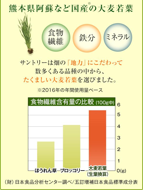 熊本県阿蘇など国産※の大麦若葉 食物繊維 鉄分 ミネラル サントリーは畑の「地力」にこだわって 数多くある品種の中から、 たくましい大麦若葉を選びました。 ※2016年の年間使用量ベース
