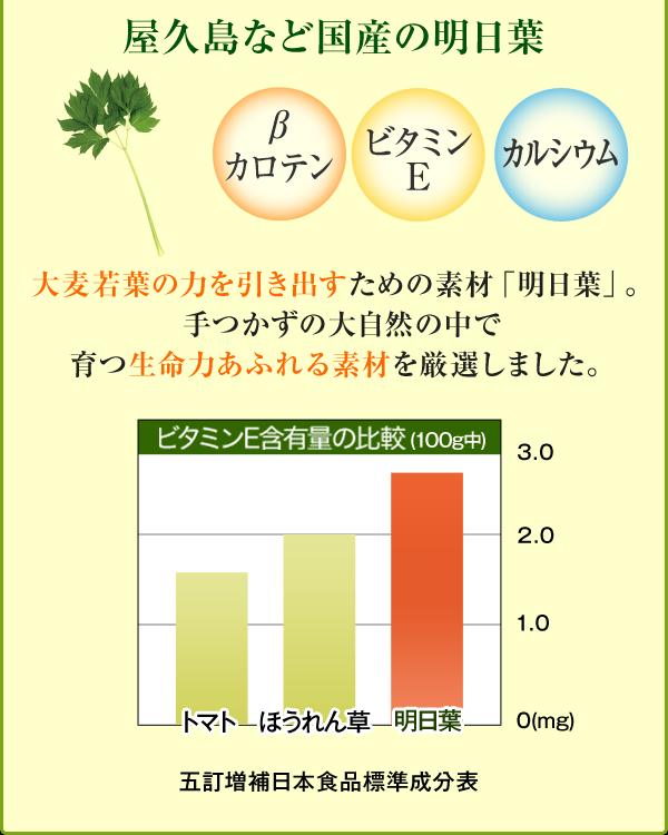 屋久島など国産の明日葉 βカロテン ビタミンE カルシウム 大麦若葉の力を引き出すための素材「明日葉」。 手つかずの大自然の中で 育つ生命力あふれる素材を厳選しました。